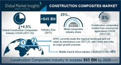 Construction Composites Market Forecast 2017-2024