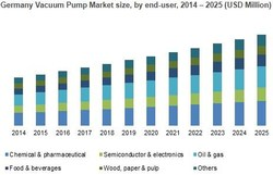 Germany Vacuum Pump Market size, by end-user, 2014 – 2025 (USD Million)