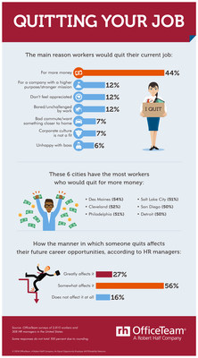 According to a new OfficeTeam survey, 44% of workers would leave their job for one with better pay. In addition, 83% of HR managers said the way a person quits affects their future career opportunities. See the full infographic at https://www.roberthalf.com/blog/salaries-and-skills/quitting-your-job.