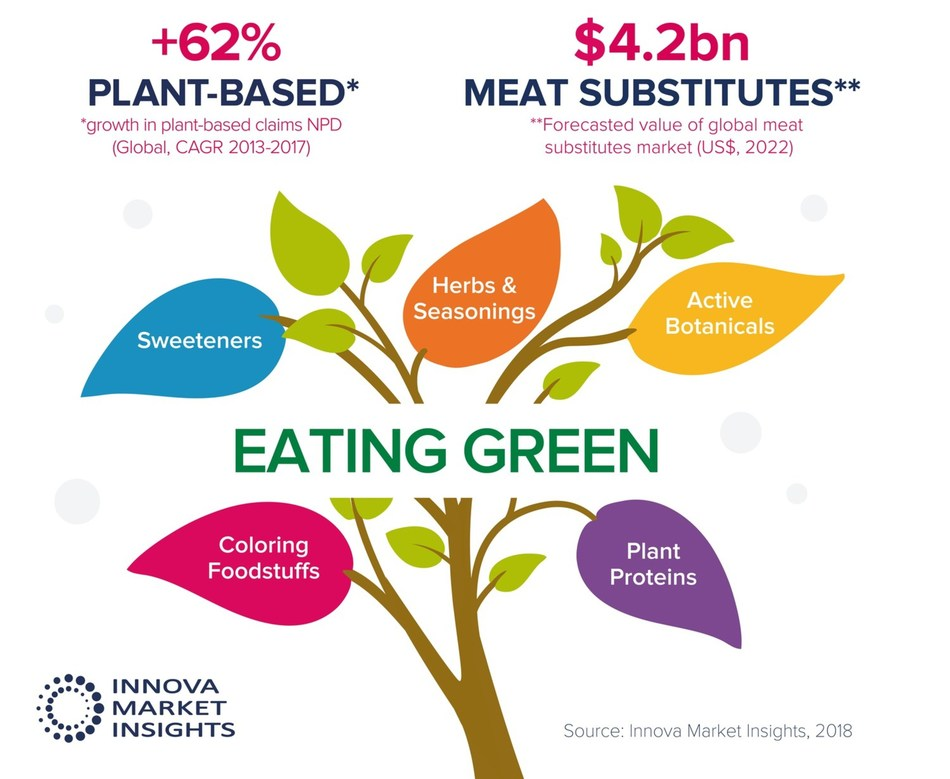 Green eating driving plant-based innovation