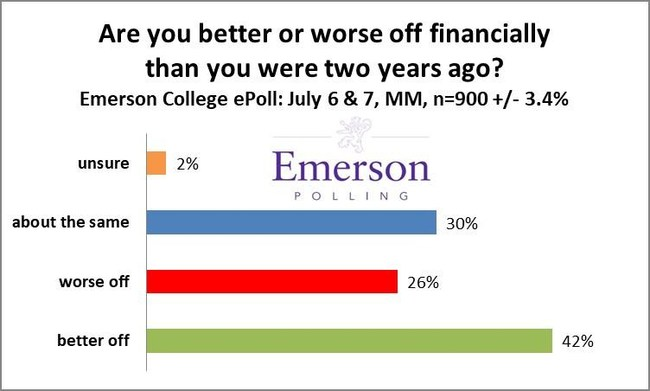 Are you better or worse off financially than you were two years ago? Emerson College July 2018 National Poll
