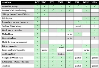 Crypto Coins Comparison