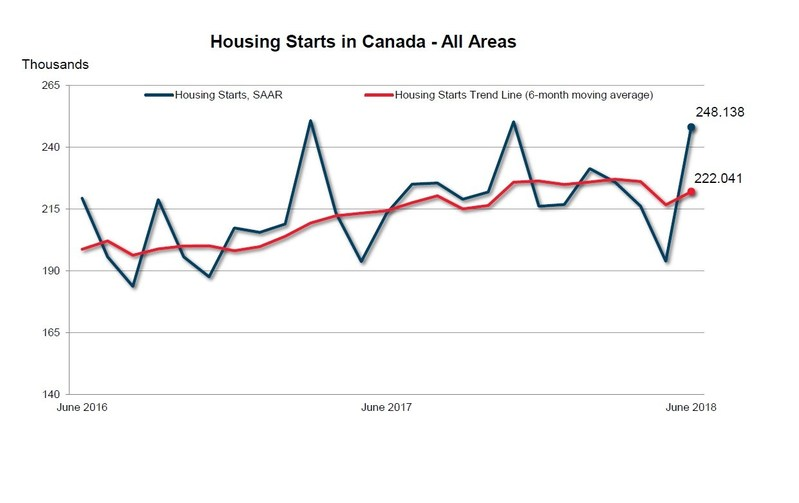 June Housing Starts in Canada - All Areas (CNW Group/Canada Mortgage and Housing Corporation)