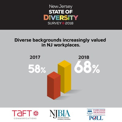 In a new survey of working adults in New Jersey, nearly 7 in 10 say their coworkers value diverse backgrounds and encourage a respectful environment. Read the full results: https://www.taftcommunications.com/diversity/