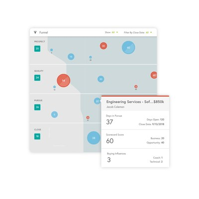 Miller Heiman Group Launches Sales Analytics Platform Linked to Major Methodology Update
