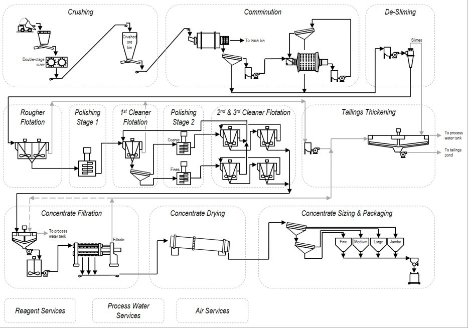 Figure 2 Process flowsheet (CNW Group/SRG Graphite)