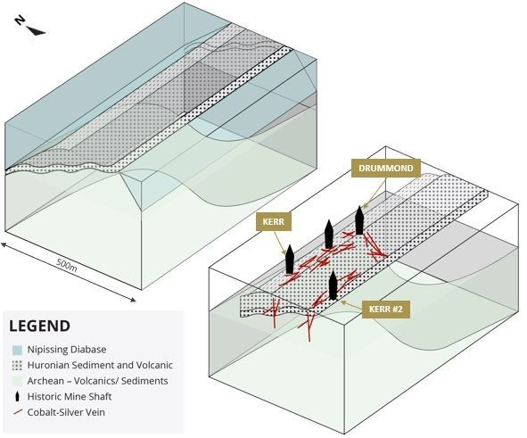 Figure 2. Geological block diagram of the Kerr Lake area and interpretation of cobalt-silver mineralization distribution based on drilling and bedrock mapping. (CNW Group/First Cobalt Corp.)