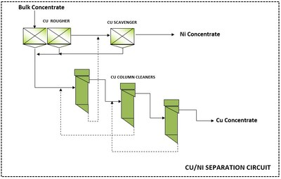 Figure 2 – Proposed Commercial CuNi Separation Flowsheet (CNW Group/Nickel Creek Platinum Corp.)