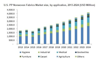 U.S. PP Nonwoven Fabrics Market Size, By Application, 2016 & 2024, (Kilo Tons)