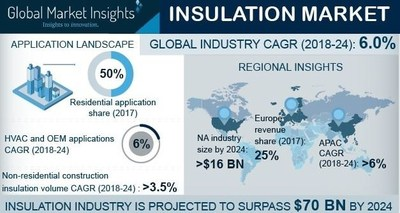 Insulation Market Share Report 2018-2024