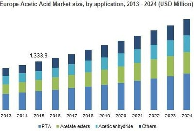 Europe Acetic Acid Market size, by application, 2013 - 2024 (USD Million)