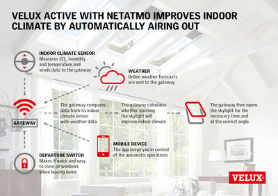VELUX ACTIVE with NETATMO improves indoor climate by automatically airing out the home.