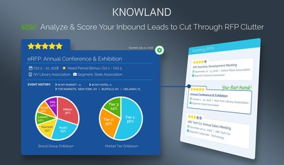 New predictive technology in Knowland's Insight Elite platform analyzes inbound leads, including electronic RFPs, to determine if they are a good fit for a specific property, enabling sales teams to quickly prioritize the leads that are most likely to result in revenue.