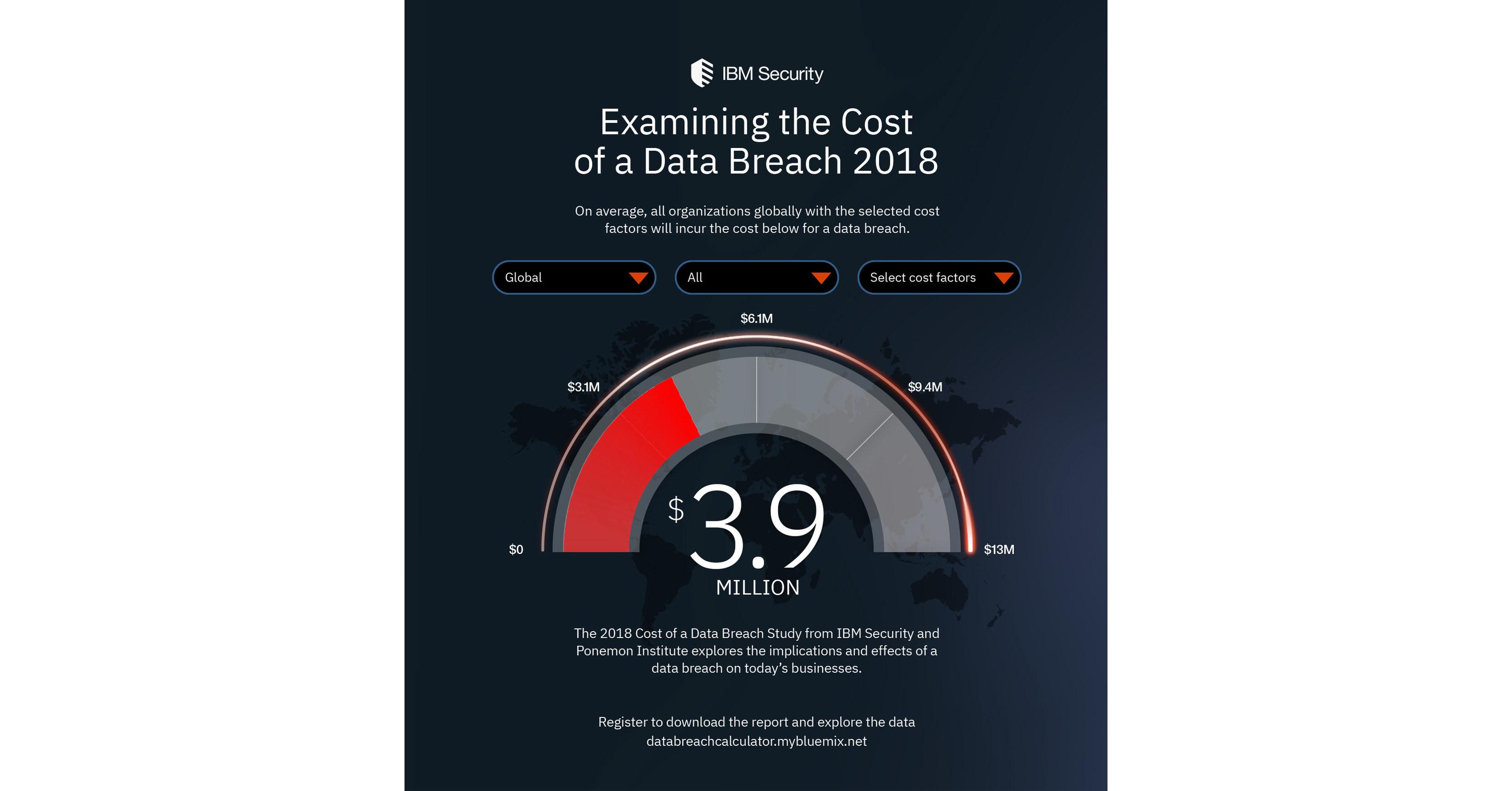 ponemon cost of data breach 2020