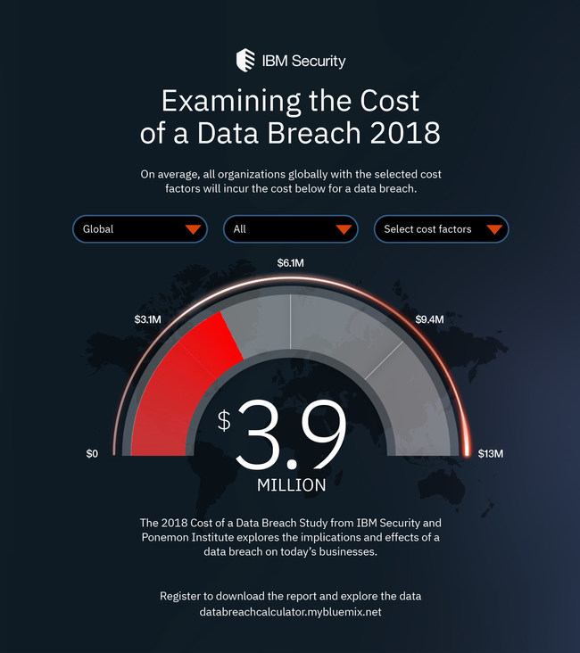 The 2018 Cost of a Data Breach Study from IBM Security and Ponemon Institute explores the financial impact of data breaches on today's businesses.