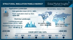 Structural Insulation Panels Market 2017-2024
