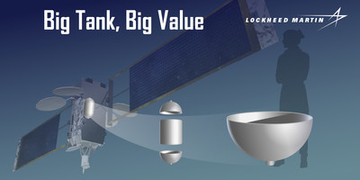 This infographic shows the scale of the 3-D printed domes, their placement on the tank and overall location within an LM 2100 satellite.