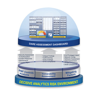 DECISIVE ANALYTICS Corporation's cyber posture and risk analysis tool, DARE assimilates vulnerability assessments, mitigating factors, and RMF controls assessments into a single environment resulting in a sole risk assessment dashboard.