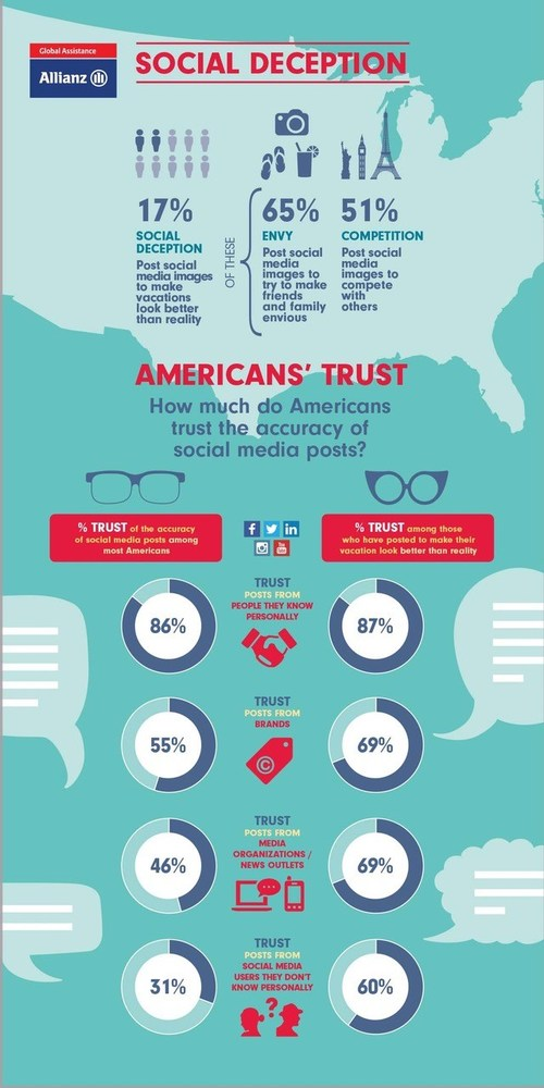 Social Media Deception with Vacation Photos, and American's Trust of Social Posts Today