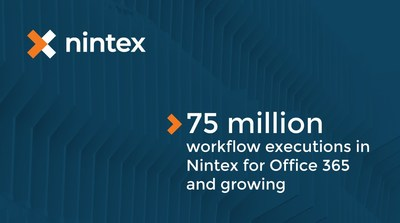 The Nintex Platform has surpassed 75 million workflow executions on Office 365 and is growing.