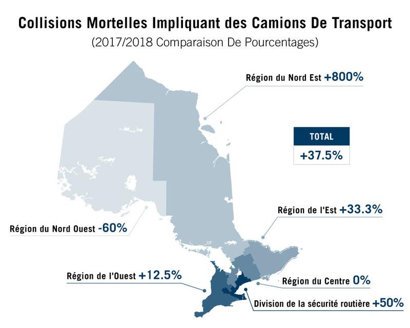 Collisions Mortelles impliquant des Camions de Transport (Groupe CNW/Police provinciale de l'Ontario)