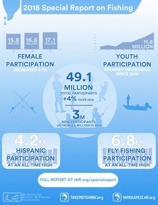 Más de 49 millones de estadounidenses salieron a arrojar una caña al agua en 2017, cifra que refleja un aumento interanual de casi 2 millones de aficionados a la pesca según el Informe Especial sobre Pesca 2018 de la Recreational Boating & Fishing Foundation (RBFF). Elaborado en colaboración con The Outdoor Foundation, el Informe Especial sobre Pesca proporciona algunos de los datos más completos sobre la participación de la gente en la pesca y la navegación recreativas. (PRNewsfoto/Recreational Boating & Fishing)