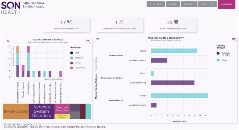 Example of a flexible study dashboard designed to meet project and clinical oversight needs (PRNewsfoto/SQN Clinical)