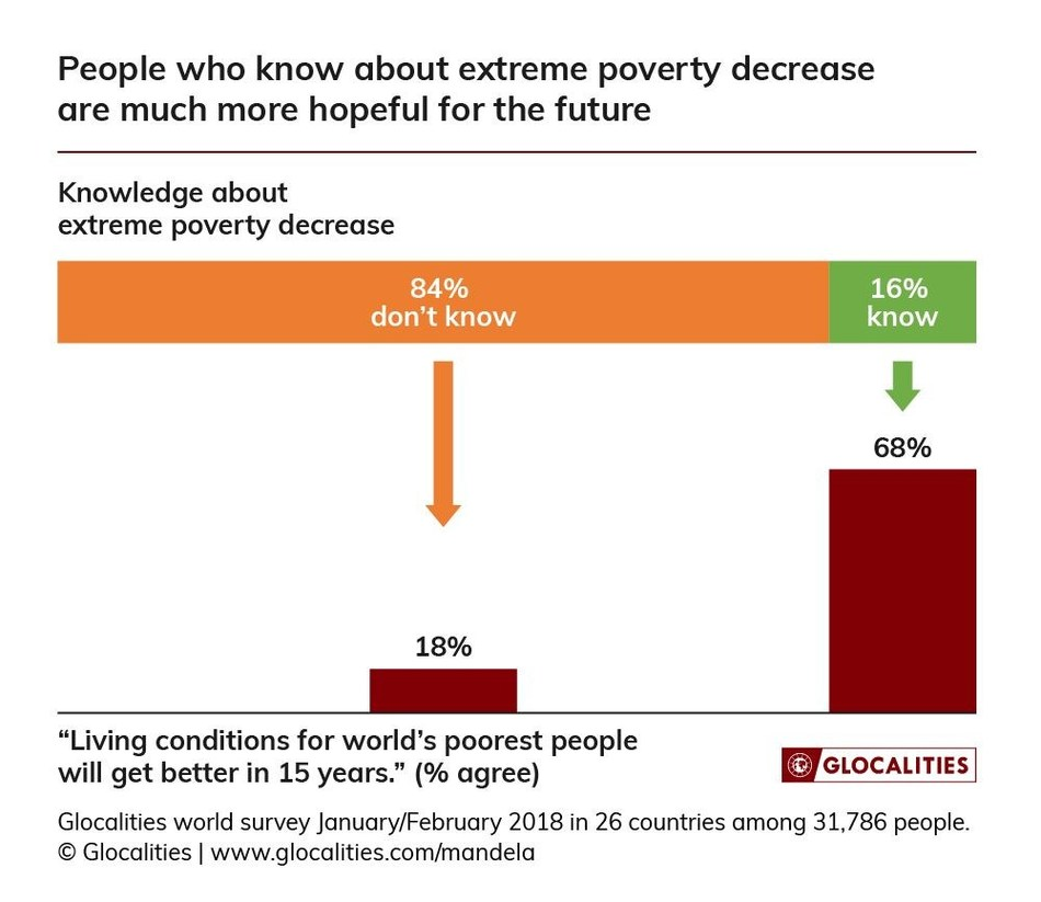 Mandela survey infographic (PRNewsfoto/Glocalities)