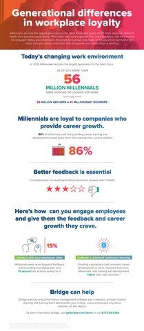 Bridge workplace loyalty survey infographic
