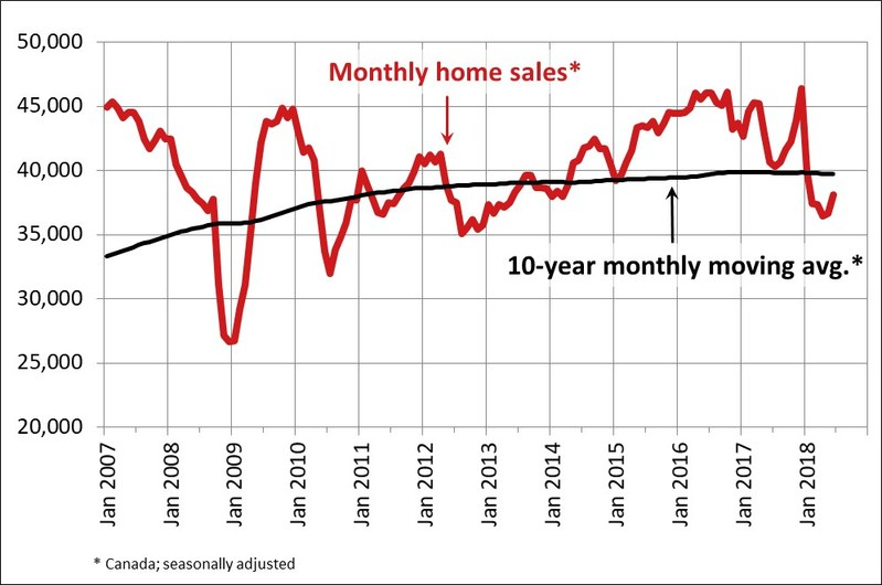 Canadian home sales activity improves in June (CNW Group/Canadian Real Estate Association)