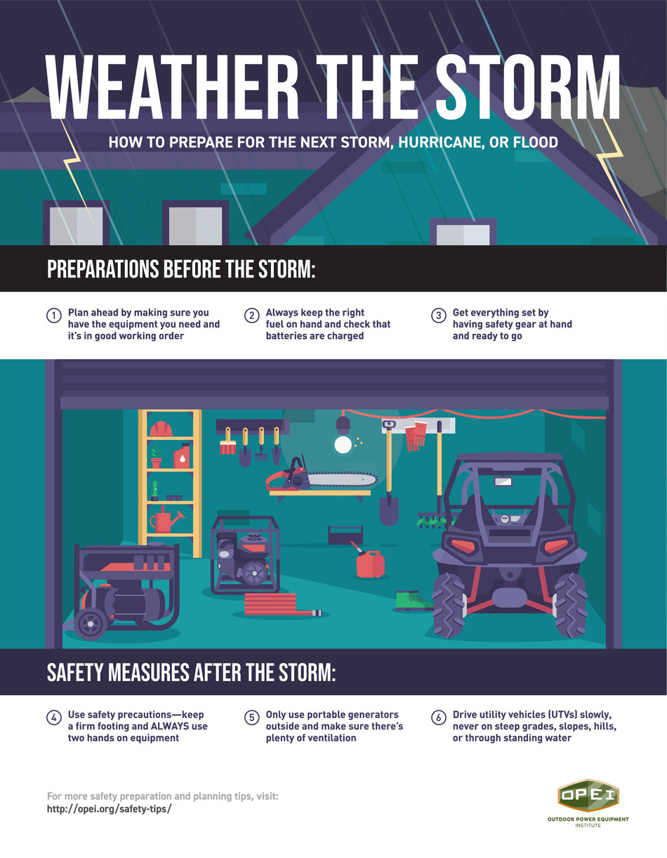 No matter where you live, storm preparedness is important. Hurricanes, floods and summer storms can damage property and endanger lives. The preparations you make ahead of volatile weather can help you recover faster and stay safer during the storm and during clean-up. The Outdoor Power Equipment Institute, an international trade association representing small engine, utility vehicle (UTV) and outdoor power equipment manufacturers and suppliers, offers information to help you be better prepared.