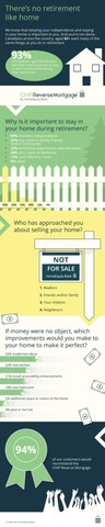 HomeEquity Bank Reverse Mortgage Infographic (CNW Group/HomeEquity Bank)