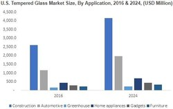 U.S. Tempered Glass Market Size, By Application, 2016 & 2024, (USD Million)