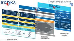 Ethyka platform
