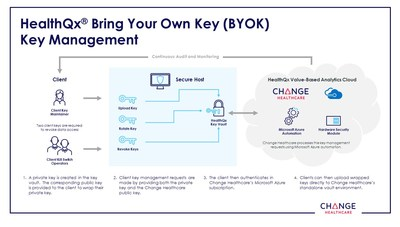 Change Healthcare HealthQx BYOK Architecture