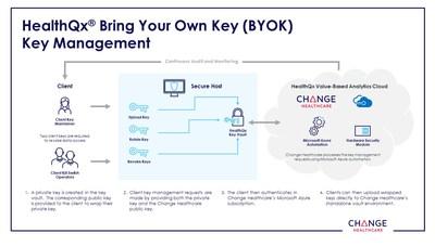 Change Healthcare HealthQx BYOK Architecture