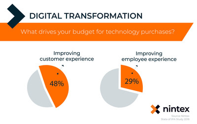 New research from Nintex highlights opportunity for channel partners to work with enterprises on the path to digital transformation to improve the customer experience and the employee experience.