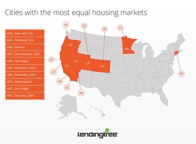 LendingTree_Survey_equal_housing_markets.jpg