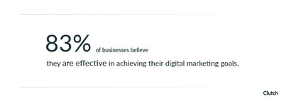More than 80% of businesses believe their digital marketing is effective.