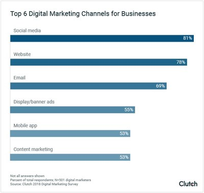 Top 6 digital marketing channels for businesses in 2018