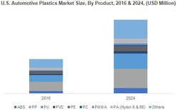 U.S. Automotive Plastics Market Size, By Product, 2016 & 2024, (USD Million)