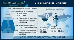 Air Humidifier Market Segmentation 2018-2024