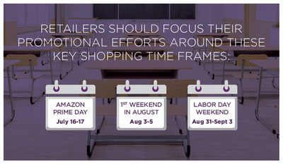 Based on RetailMeNot shopper traffic and engagement data, retailers should focus their promotional efforts around Prime Day and the week following, the first weekend in August and Labor Day weekend to match anticipated consumer demand.