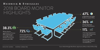 Heidrick & Struggles' 2018 Board Monitor report finds that women accounted for 38% of incoming board directors on Fortune 500 companies, a dramatic rise from previous year's 28%.