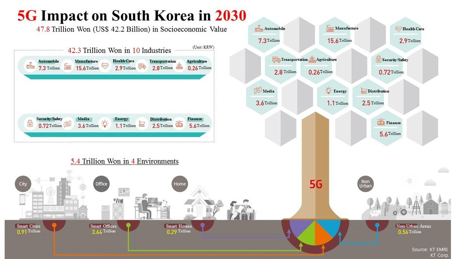 The KT Economics and Management Research Institute (KT EMRI), KT Corp.'s in-house think tank, estimates the commercial use of 5G technology will generate 47.8 trillion won in socioeconomic value in 2030. The graphic shows the estimated socioeconomic effects in 10 industries and four different environments.