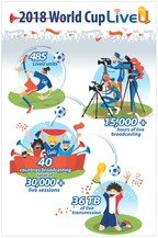 15,000 Hours of Flawless Transmission Delivered by LiveU at the FIFA World Cup™ in Russia