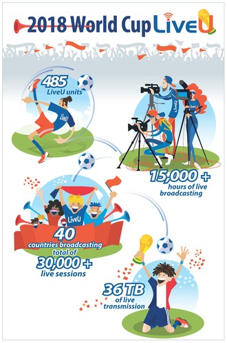 LiveU's live broadcasting figures at the FIFA World Cup™ in Russia