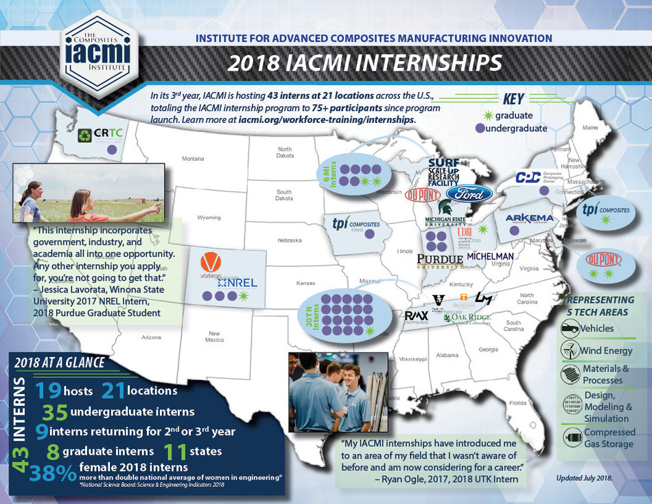 In 2018 IACMI placed 43 interns at 21 locations across the United States.