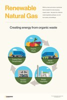 Creating energy from organic waste (CNW Group/Enbridge Gas Distribution)