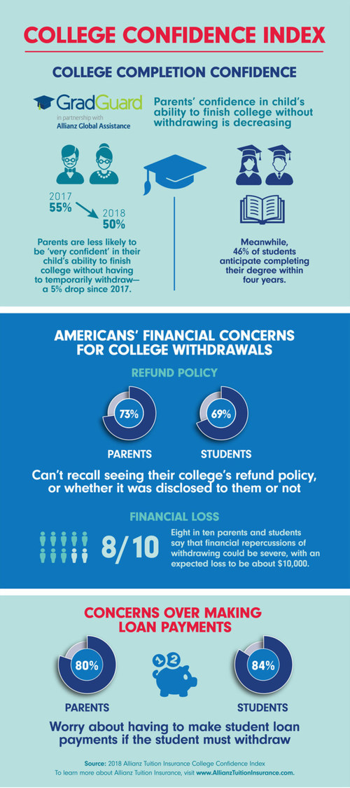 College Confidence Index 2018 by Allianz Tuition Insurance, credit: https://www.allianztuitioninsurance.com